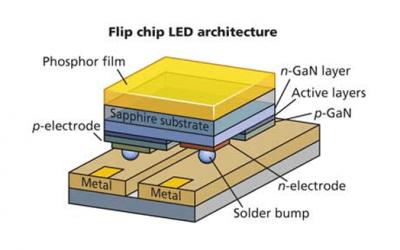 La nuova frontiera dei LED. La tecnologia Flip Chip